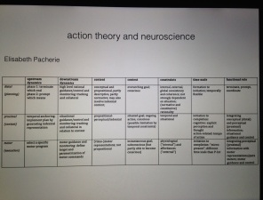 A slide from our exchange with philosophers on intention of movement.